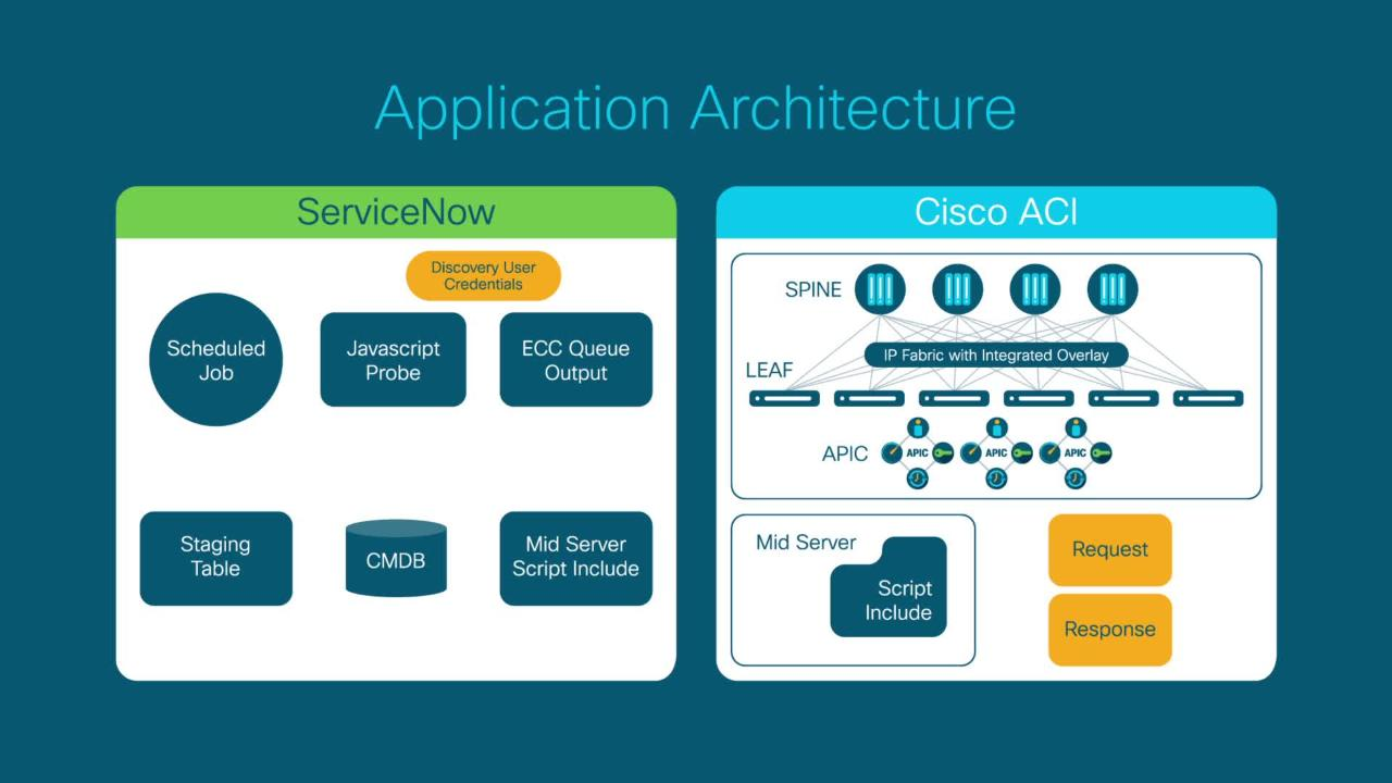 Servicenow And Cisco Aci Inventory Management Application Products